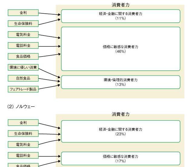 第25次東京都消費生活対策審議会