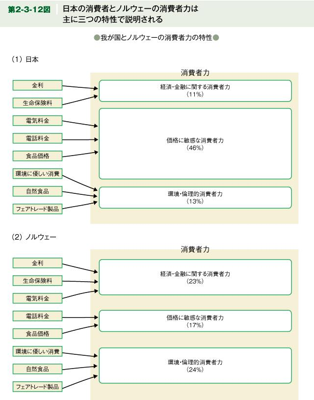 日本の消費者とノルウェーの消費者力は主に三つの特性で説明できるの図