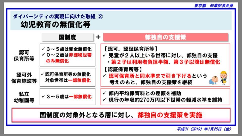平成31年度 東京都予算案