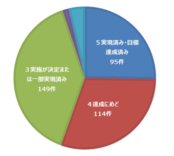 公約の進捗状況等の公表